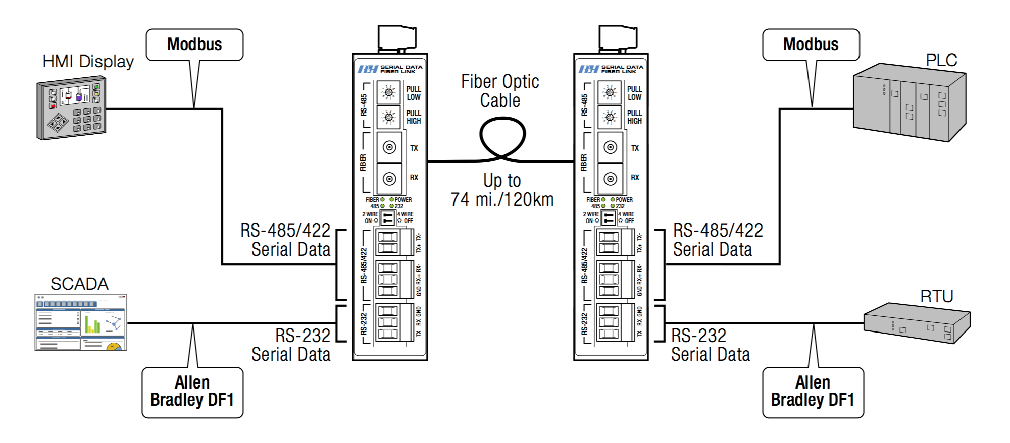 Rs485 2 Wire Connection Diagram