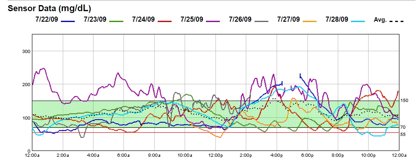 Sensor_Graph