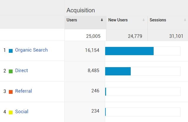 Search Engine Optimization Case Study traffic yearly