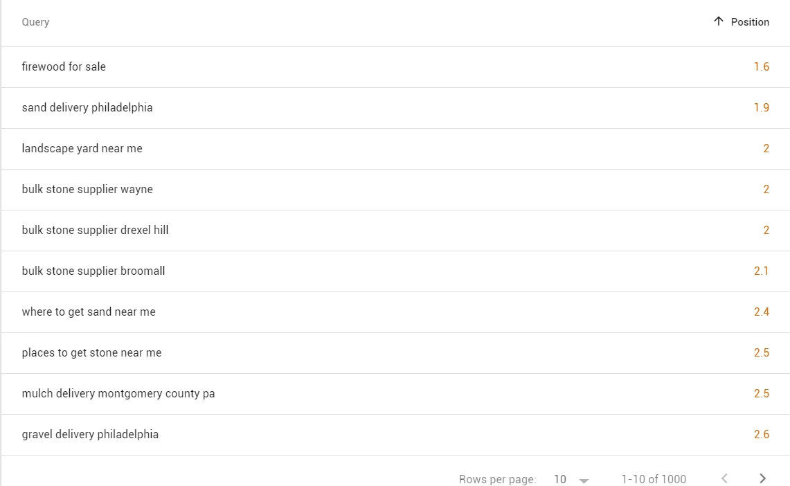 Search Engine Optimization Rankings