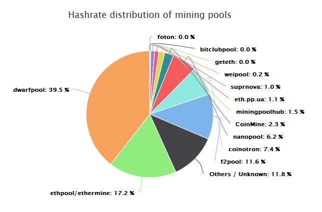 Best scrypt mining pool 2018