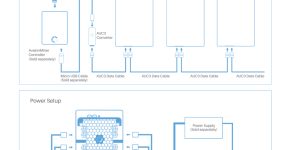 Avalon 721 6Ths ASIC Bitcoin Miner controller five asics