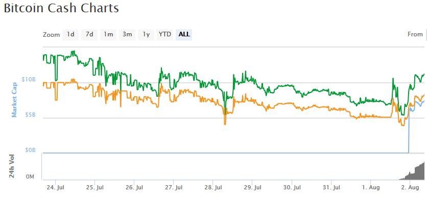 Hyip Bitcoin Calculator Bitcoin Cash Difficulty Adjustment