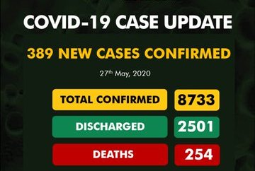 COVID-19: Nigeria shatters record for highest daily infection with 389 new cases
