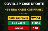 COVID-19: Death toll inches closer to 700 as Nigeria racks up 454 new cases