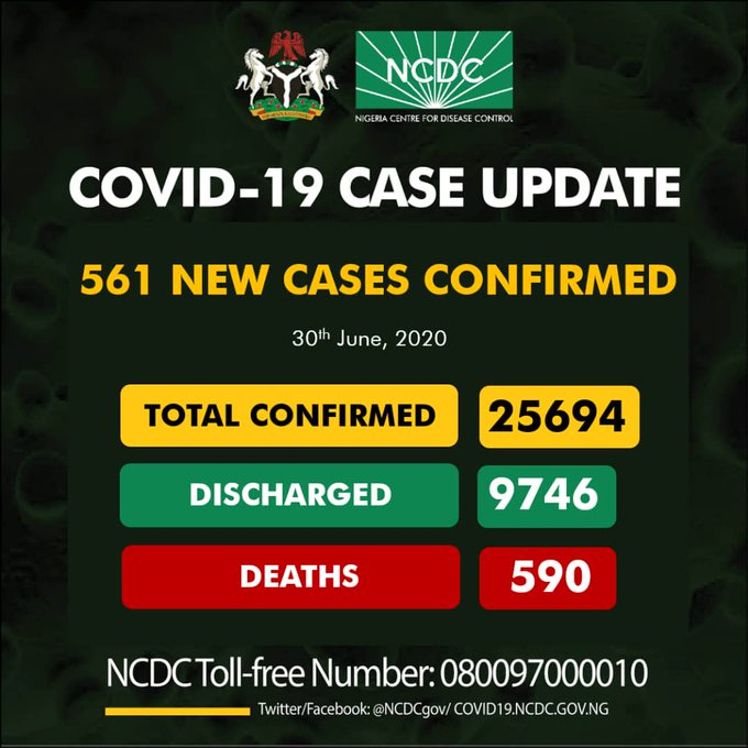 COVID-19: 17 fresh casualties recorded as Nigeria racks up 561 new infections