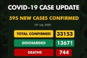 COVID-19: Infections still rising as nearly 600 new cases recorded in 24 hours