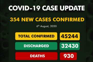 COVID-19 cases surpass 45,000 as death toll inches towards 1,000 in Nigeria