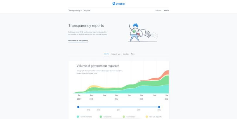 Dropbox Transparency