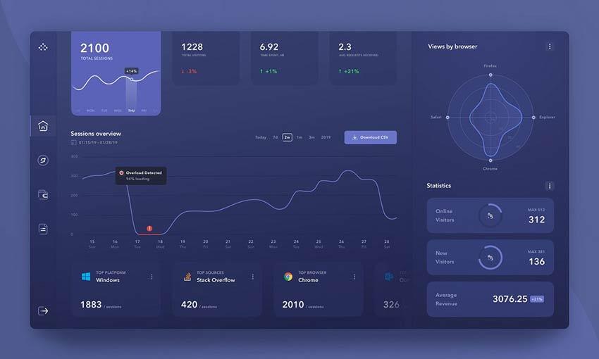 Example of Product Analytics Management System Dashboard Dark Version by Kostia Varhatiuk