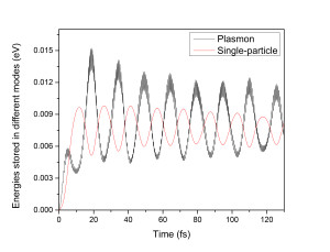 The energy stored in the plasmon and the single particle (hot carrier), when the single particle excitation energy is not in tune with the plasmon excitation energy. The oscillation between these two modes of excitation is called Rabi oscillation.
