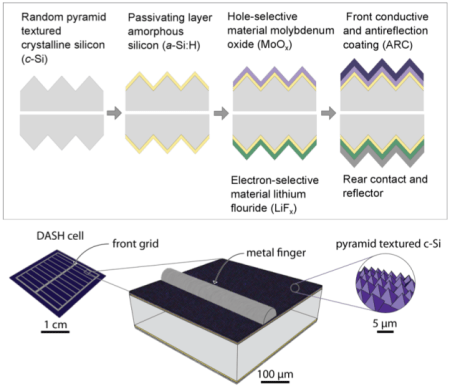 In this illustration, the top images show a cross-section of a solar cell design that uses a combination of moly oxide and lithium fluoride. These materials allow the device to achieve high efficiency in converting sunlight to energy without the need for a process known as doping. The bottom images shows the dimensions of the DASH solar cell components. (Image credit: Nature Energy 10.1038/nenergy.2015.31)