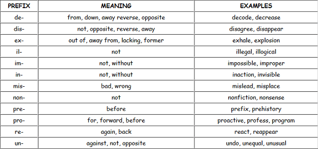prefix sample sentences