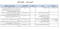 الخطط السنوية لمادة التربية الفنية للصفوف 5-11