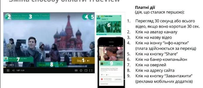 Реклама на youtube | Как увеличить CTR TrueView