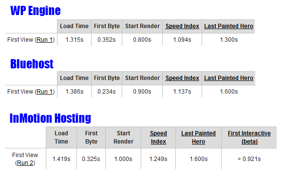 managed-wordpress-hosting-speed-results-central