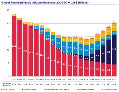 Spotify Revenue and Usage Statistics (2021) - Business of Apps