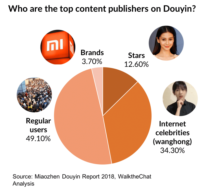 Who publishes content on Douyin?