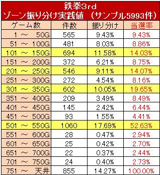 鉄拳3rd ゾーン