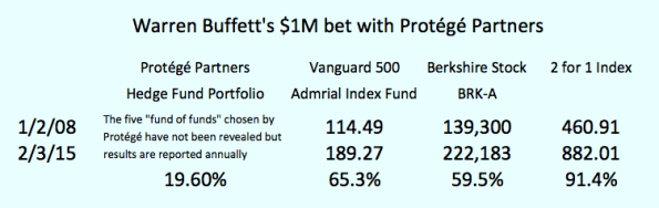 Buffett Bet