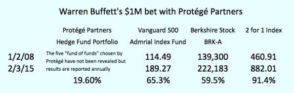 Buffett Bet