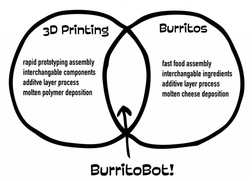 Burritobot: The Tortilla Filling 3D Printer