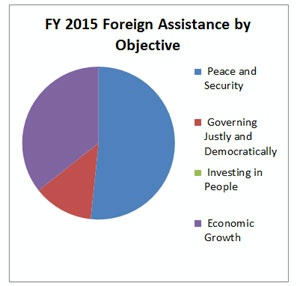 Foreign Aid breakdown
