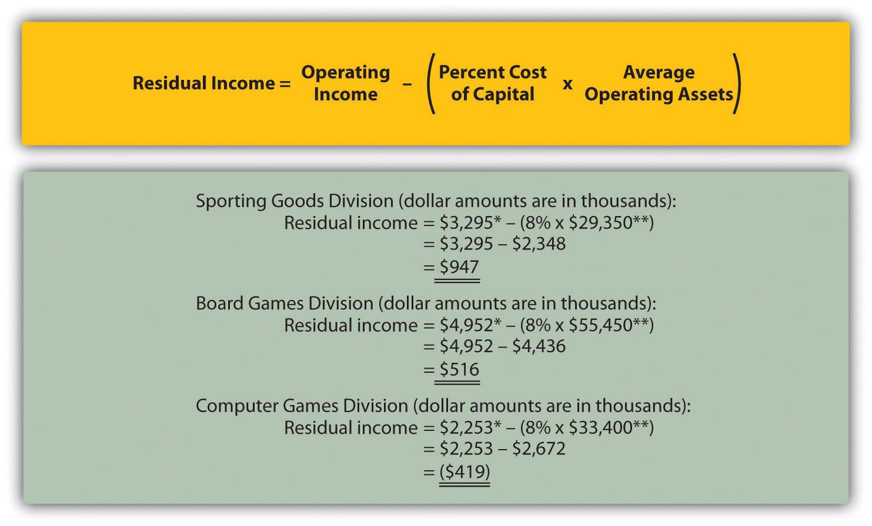 Balance Sheet Vs Income Sheet