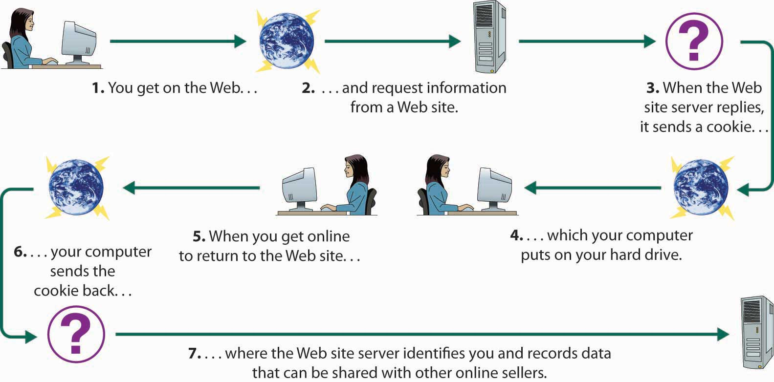 Web Security Concerns