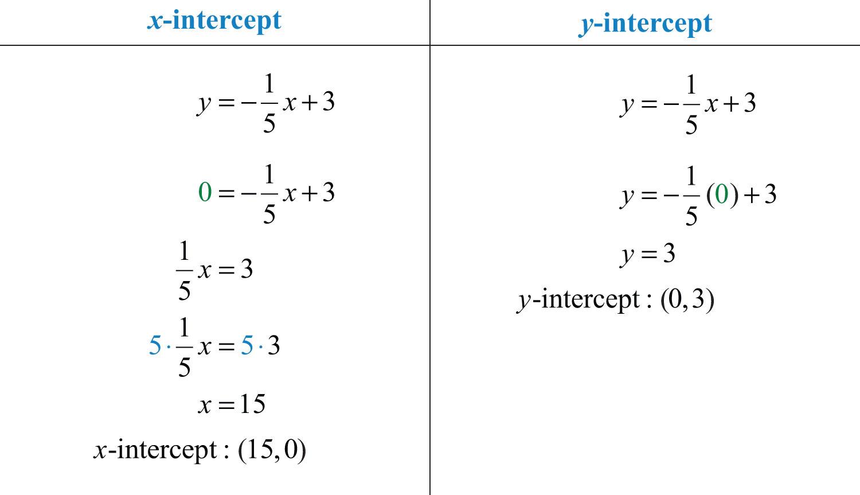 Determine X And Y Intercepts Worksheet