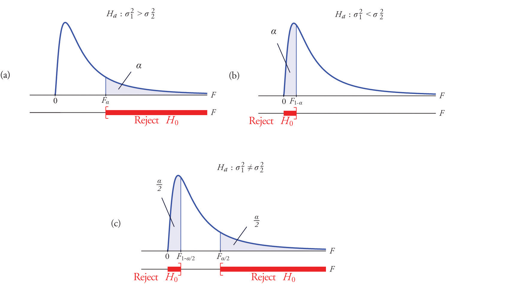 F Tests For Equality Of Two Variances