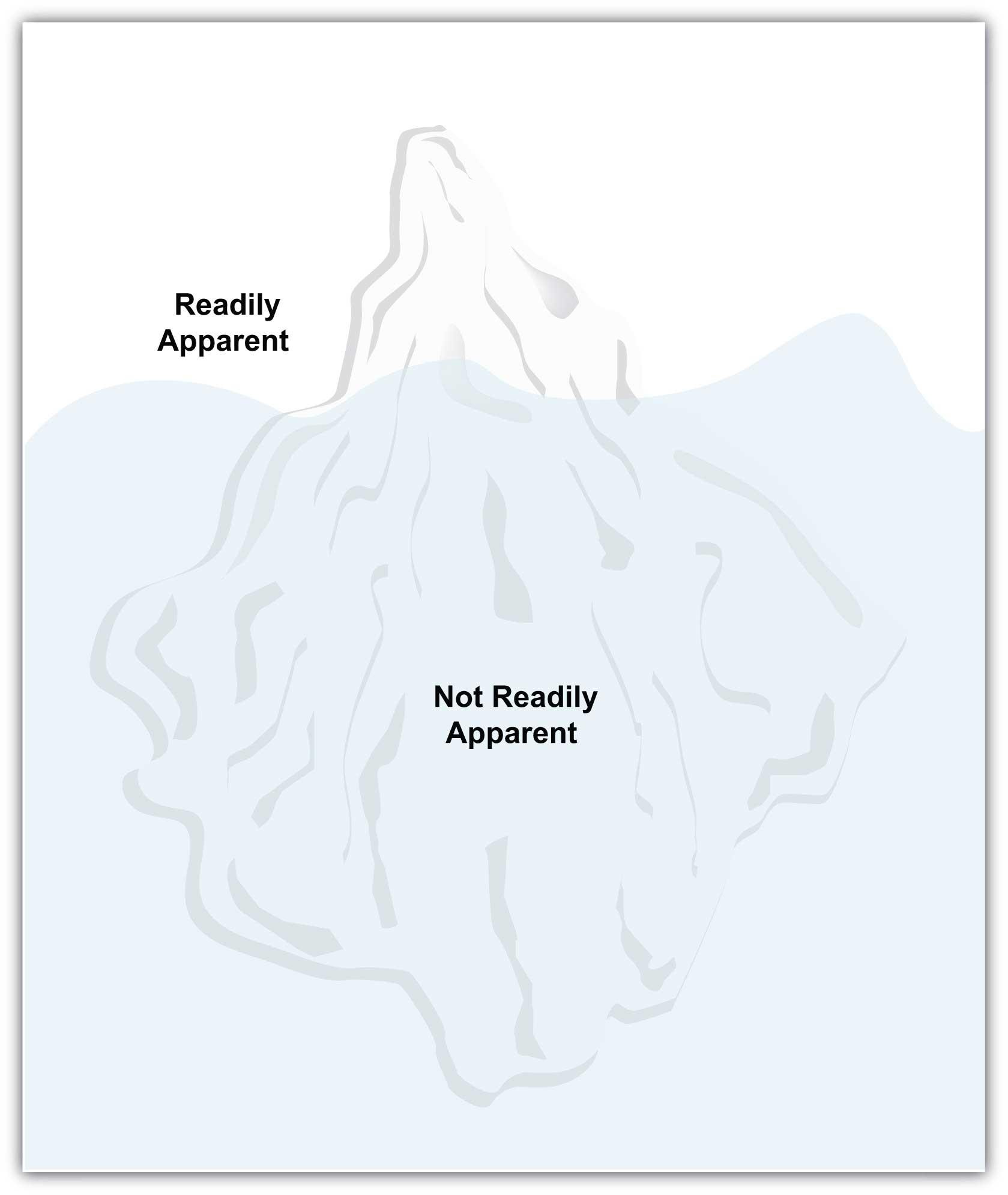 Blank Anger Iceberg Worksheet