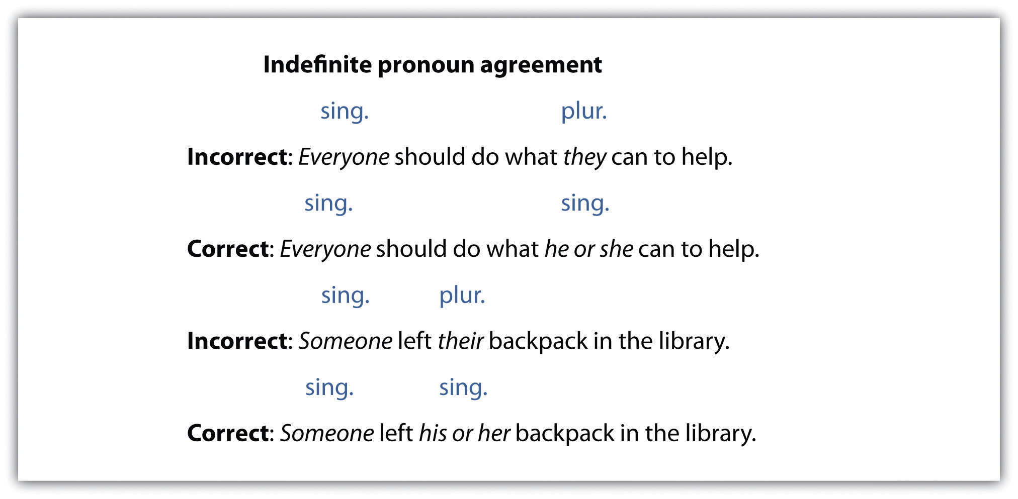 Subject Verb Agreement Examples