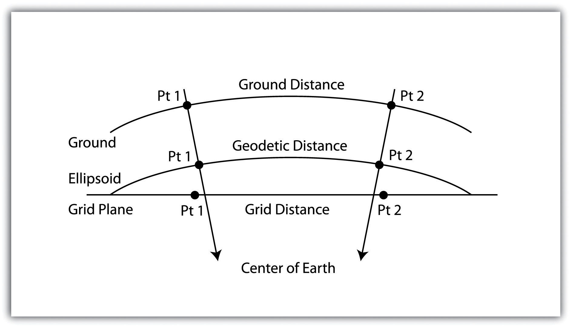 Grid Vs Ground Distance System Support