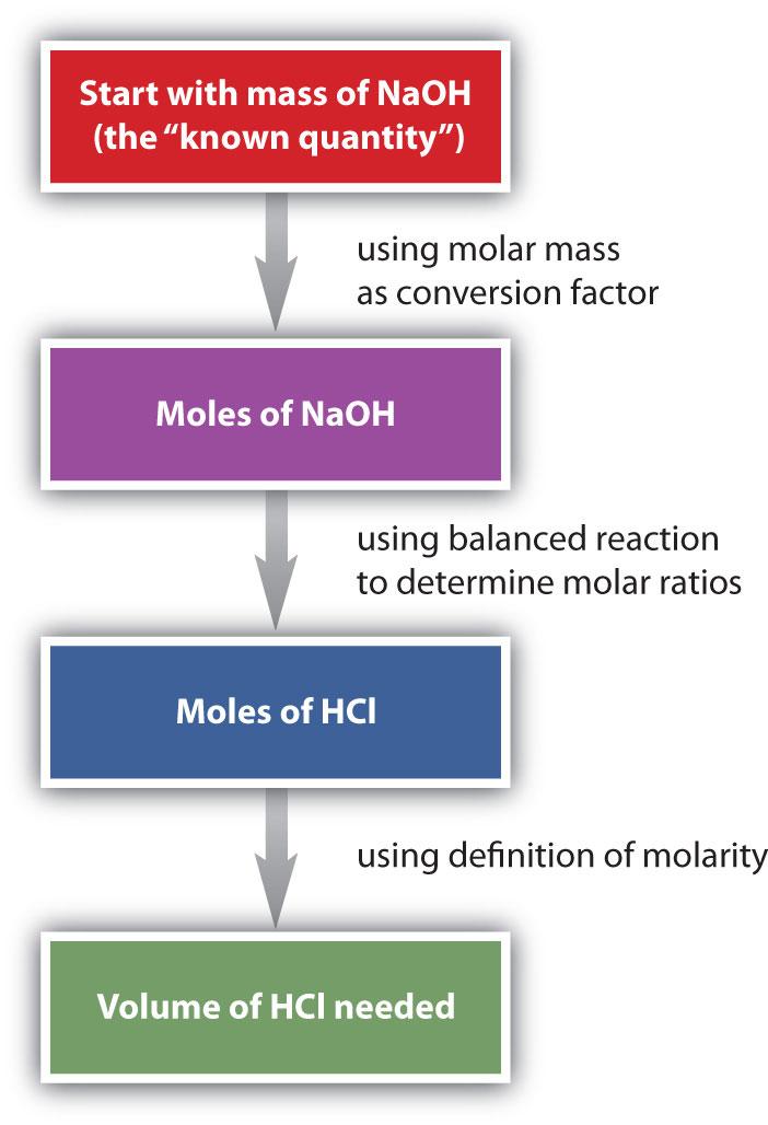 Problems Mole Mole Stoichiometry