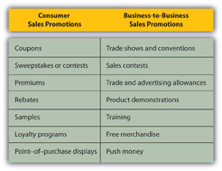 Public Relations And Sales Promotions