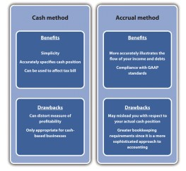 Cash and Accrual Accoutning