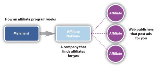 high paying affiliate programs - merchant - affiliate network - publisher