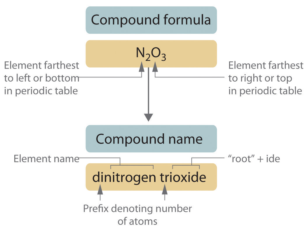 3 6 Naming Covalent Compounds