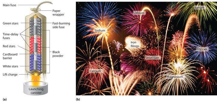 Risultati immagini per colours firework chemistry