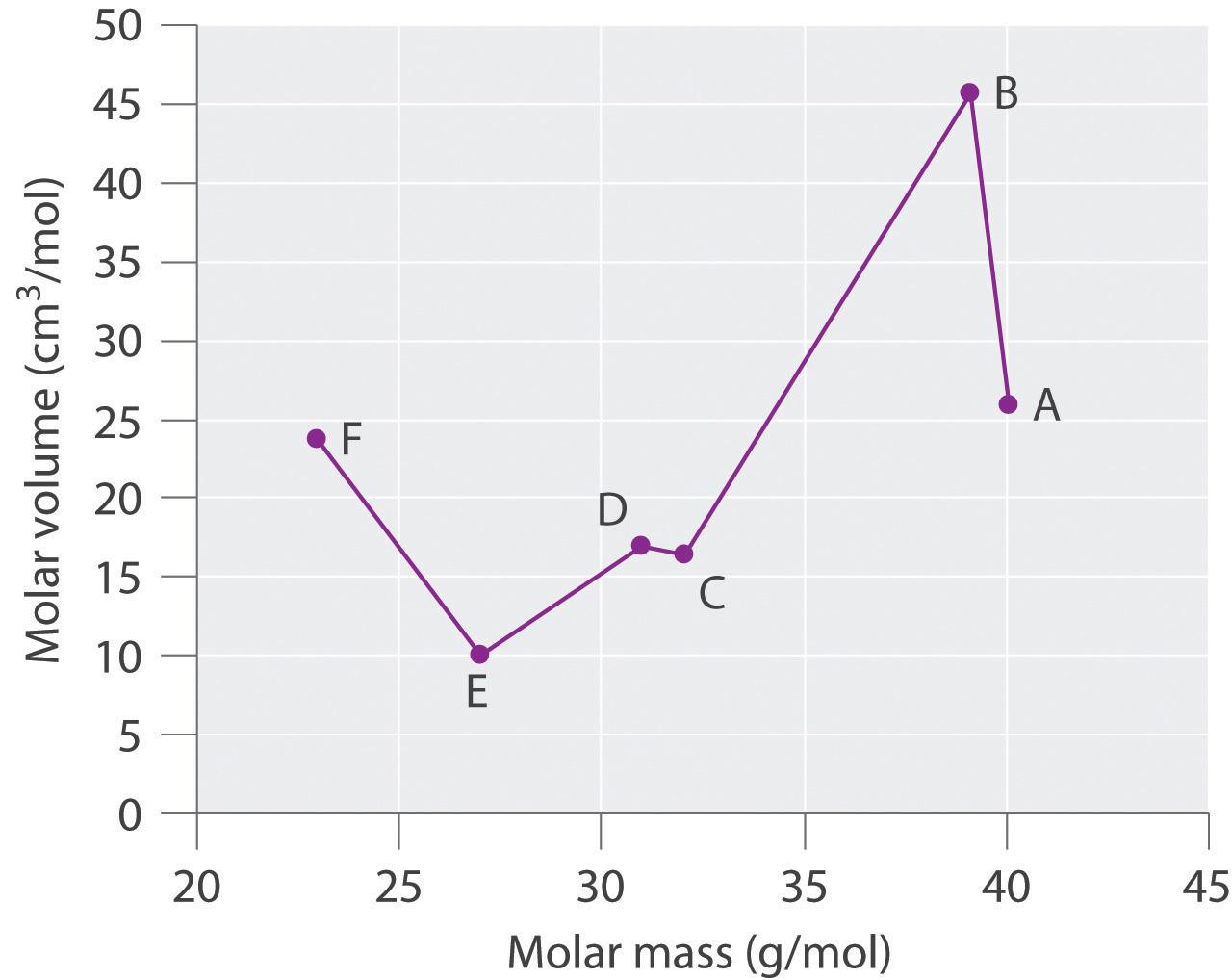 Aluminum Aluminum Molar Mass