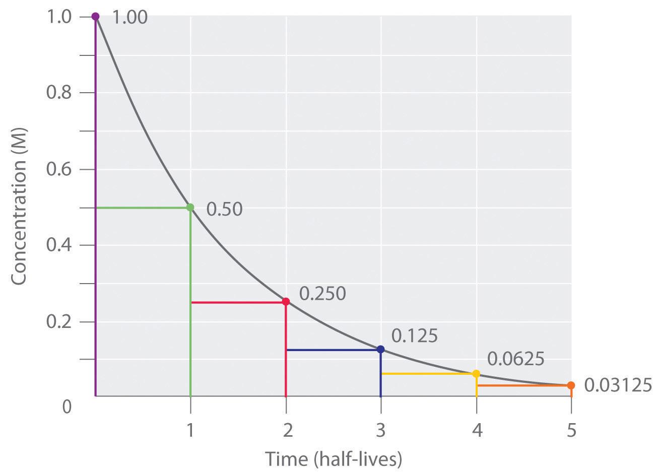 Worksheet 54 Half Life Calculations