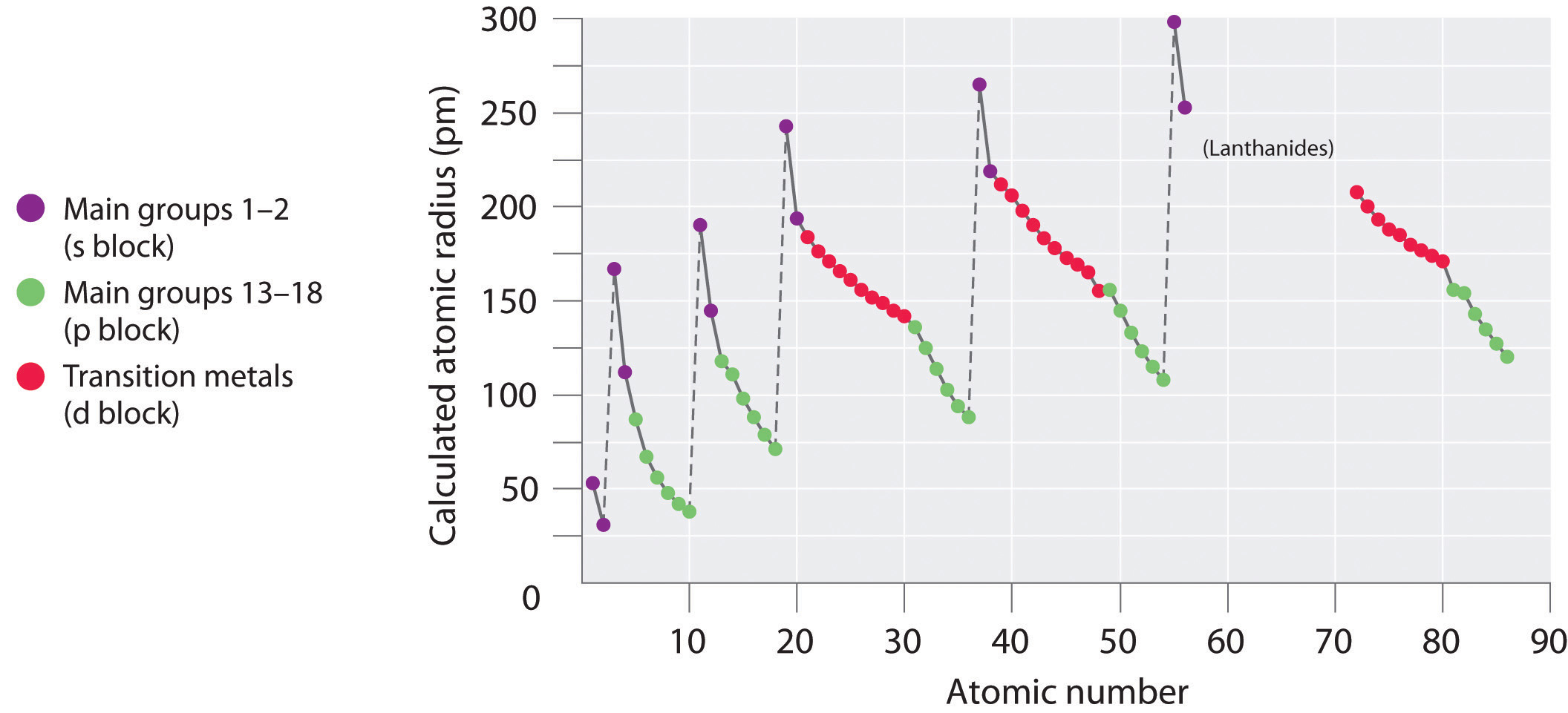 Sizes Of Atoms And Ions