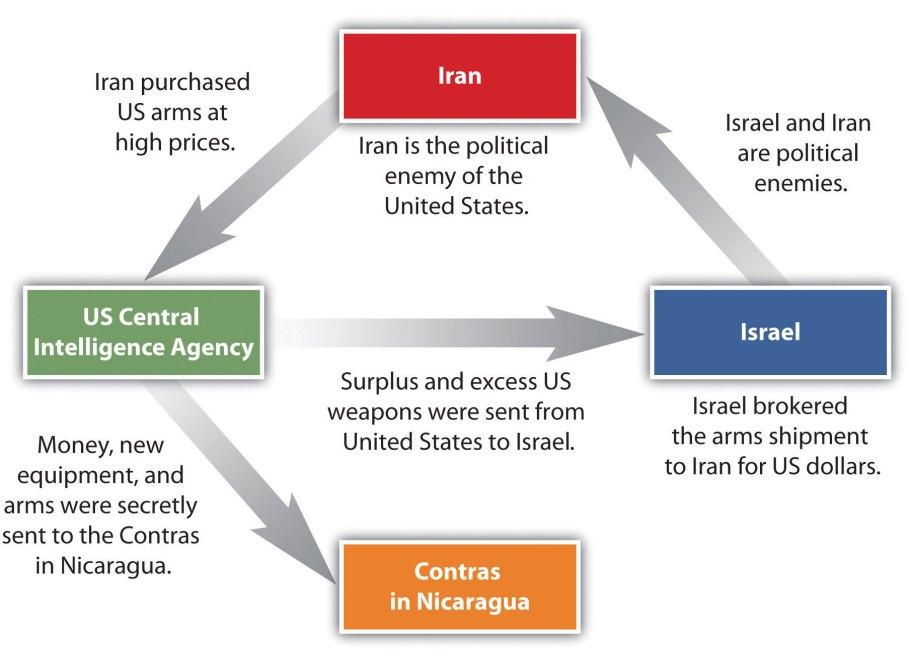 Iran Contra Affair