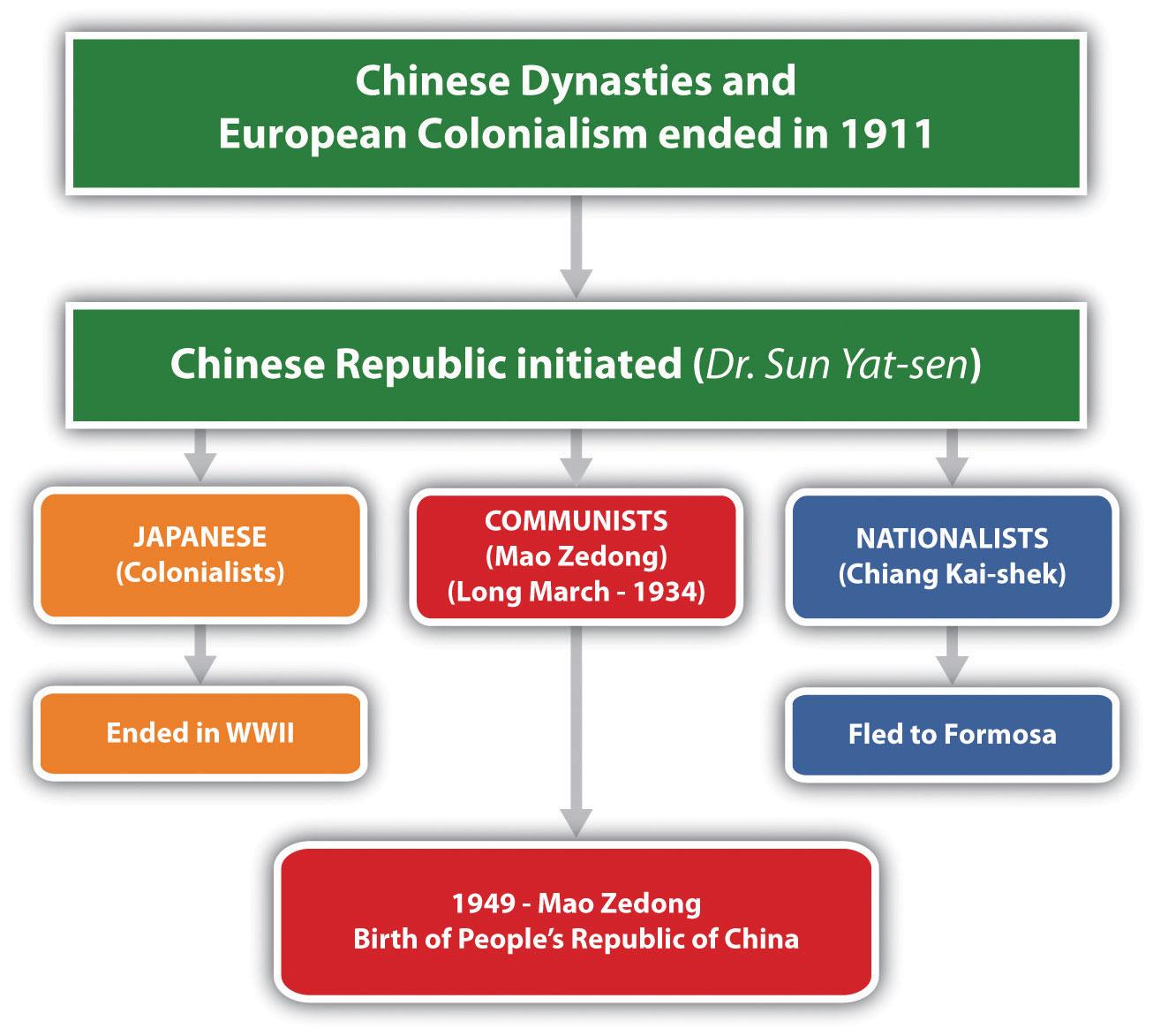 Geography Of China Worksheet Key