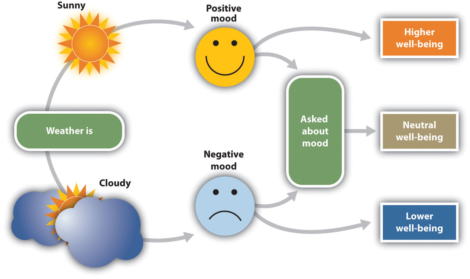 Moods And Emotions In Our Social Lives