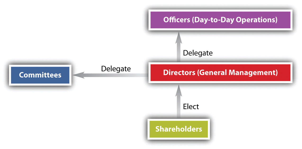 Corporate Powers And Management