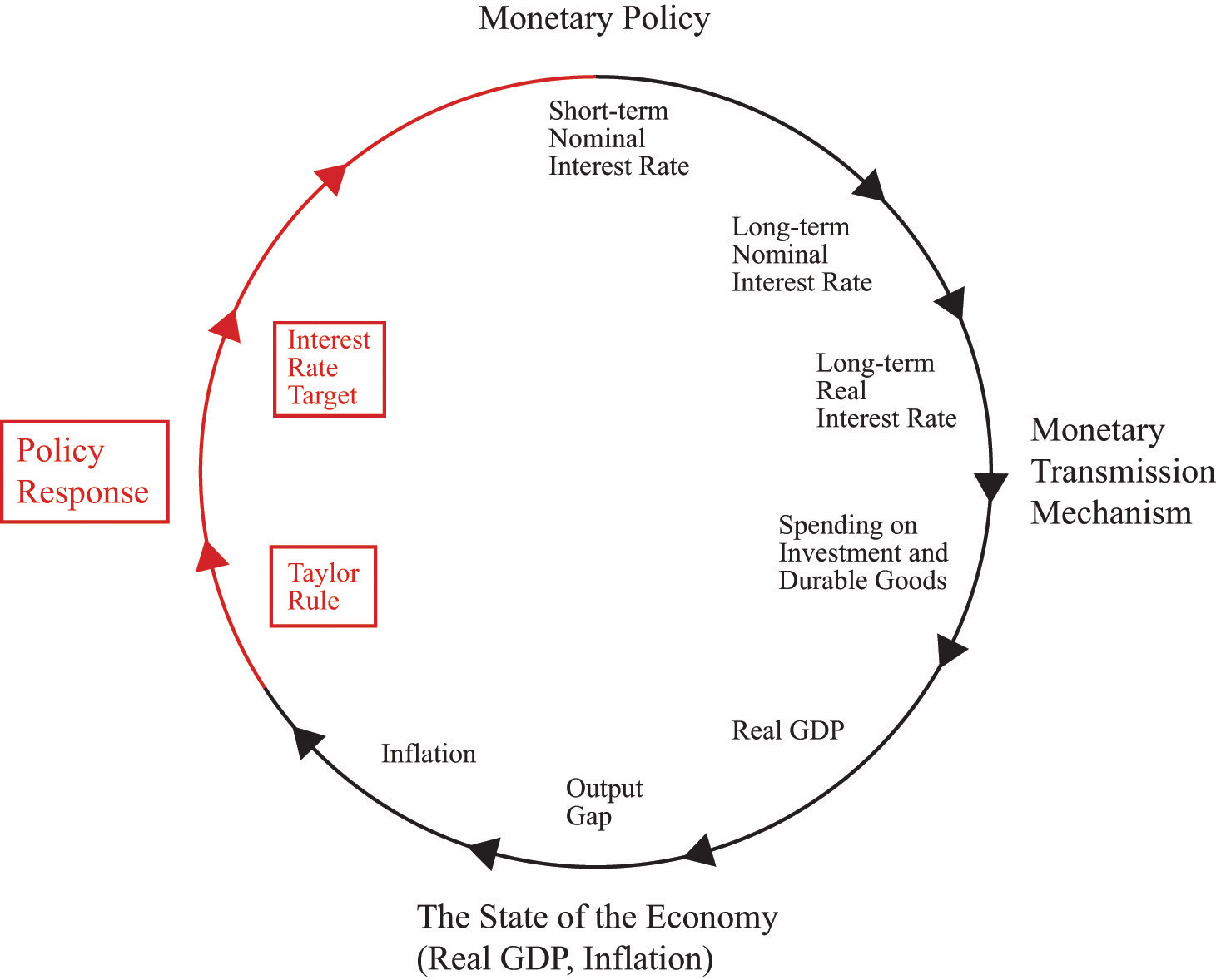 Monetary Policy Prices And Inflation