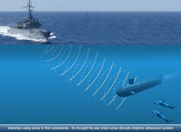 Image result for sonar in submarines