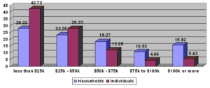 The percentage of households and individuals i...